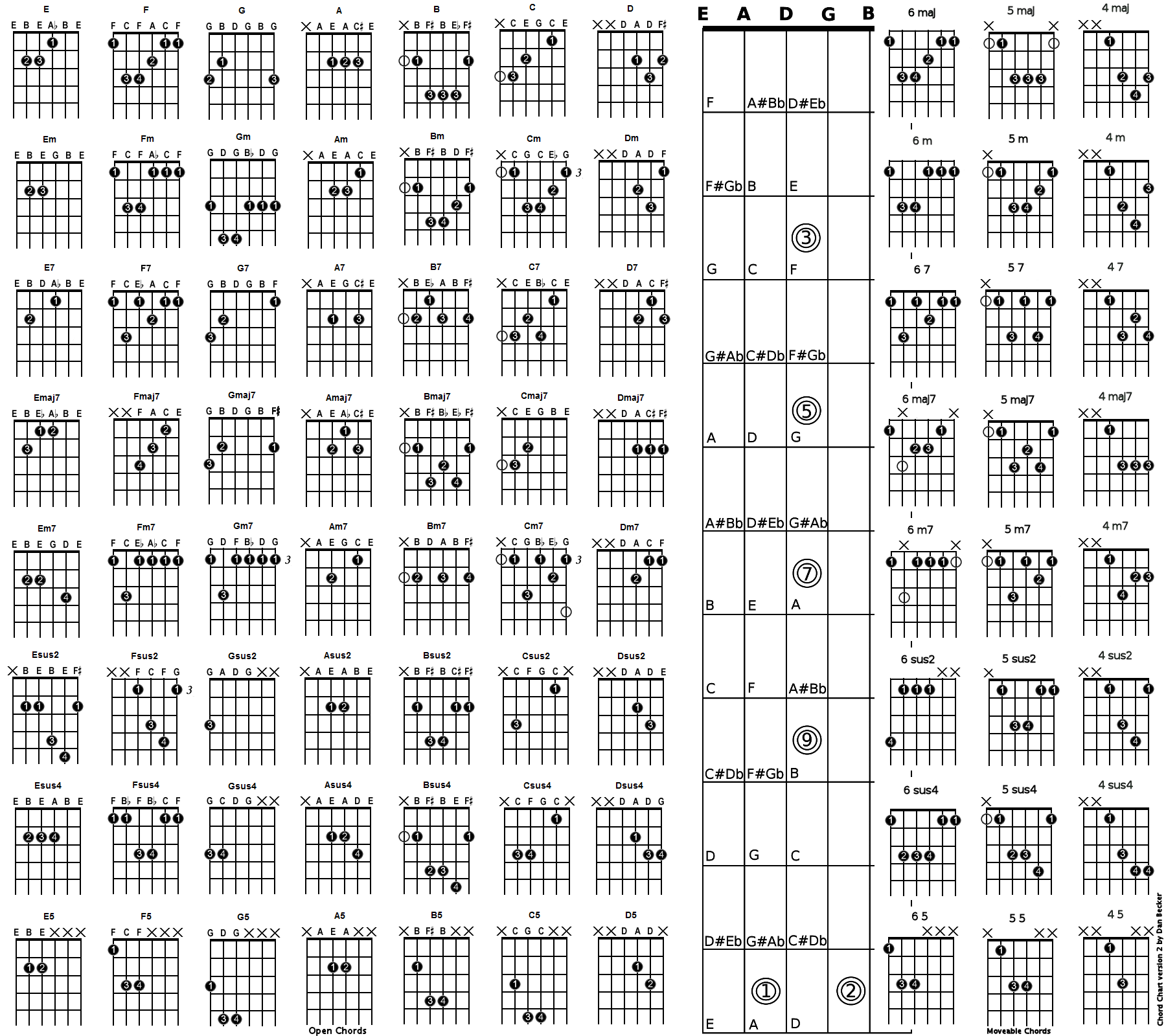 Guitar Finger Chart Timiznceptzmusic